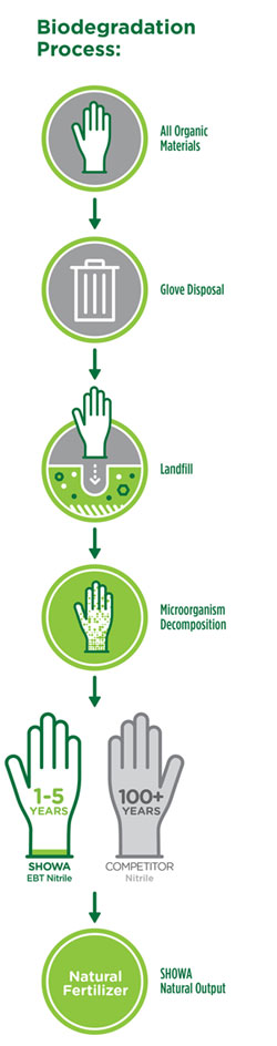Green Dex Biodegradable Single Use Nitrile Gloves