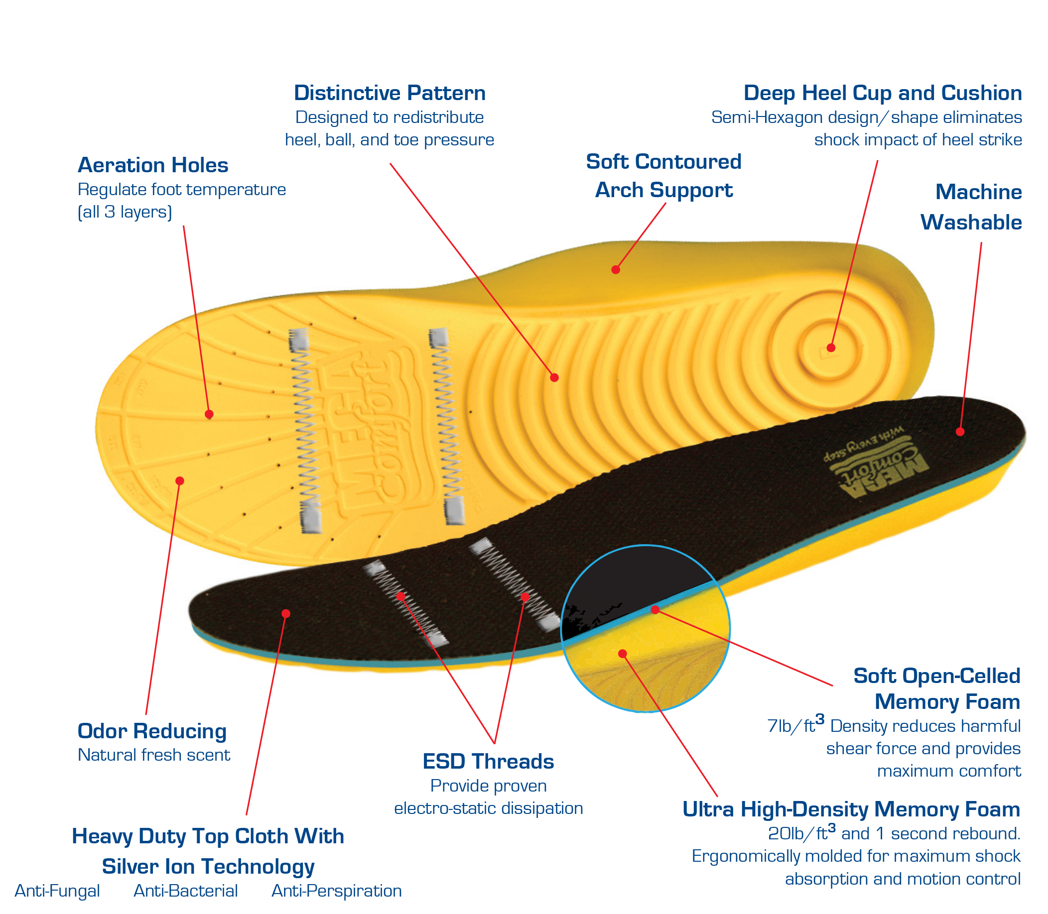 MegaComfort® Industrial Insoles | Personal Anti-Fatigue ESD Mat®