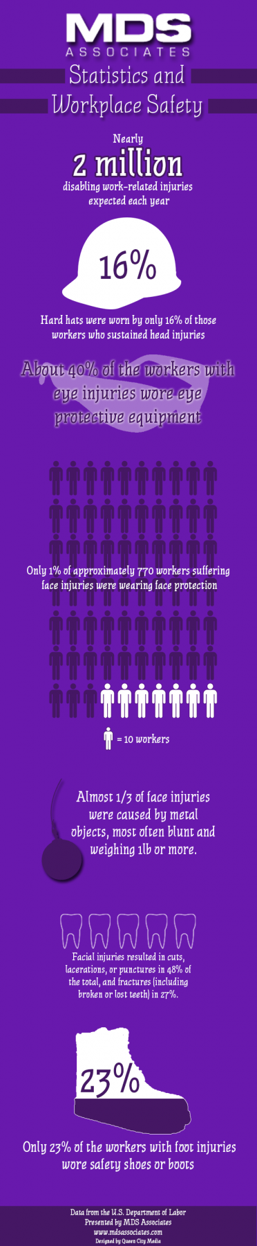 Workplace Safety Statistics [infographic] - MDS Associates, Inc.